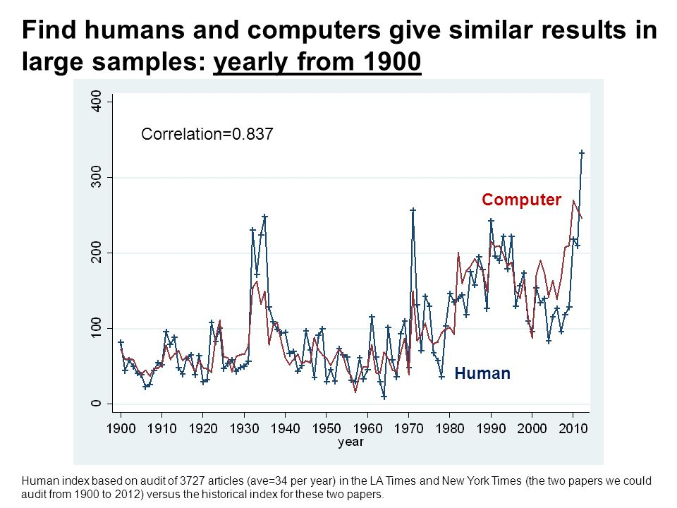 Find humans and computers give similar results in large samples: yearly from 1900