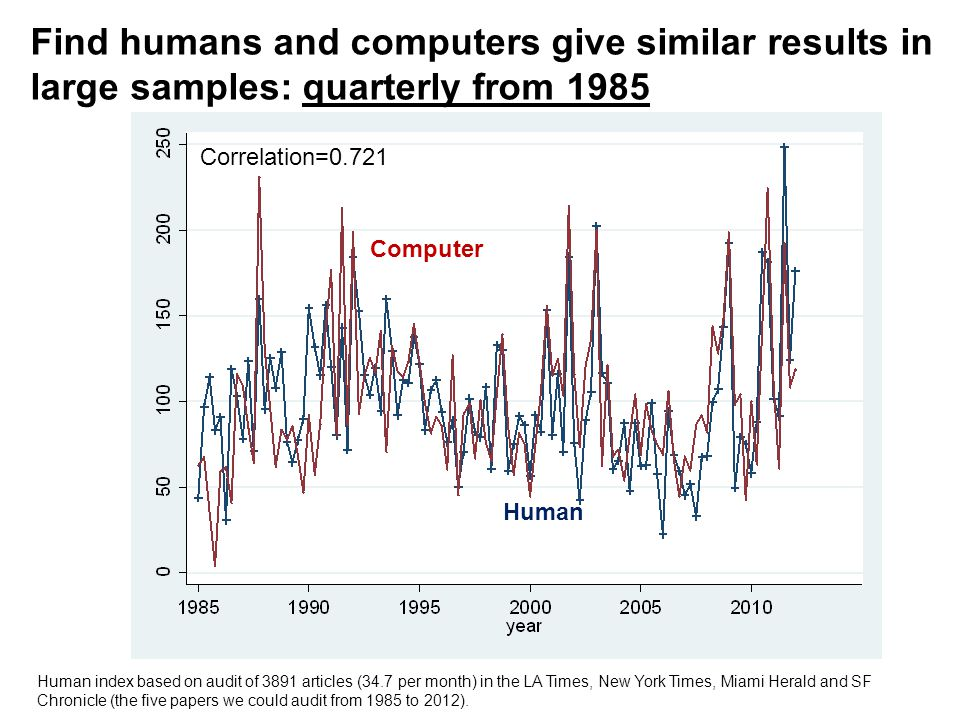 Find humans and computers give similar results in large samples: quarterly from 1985