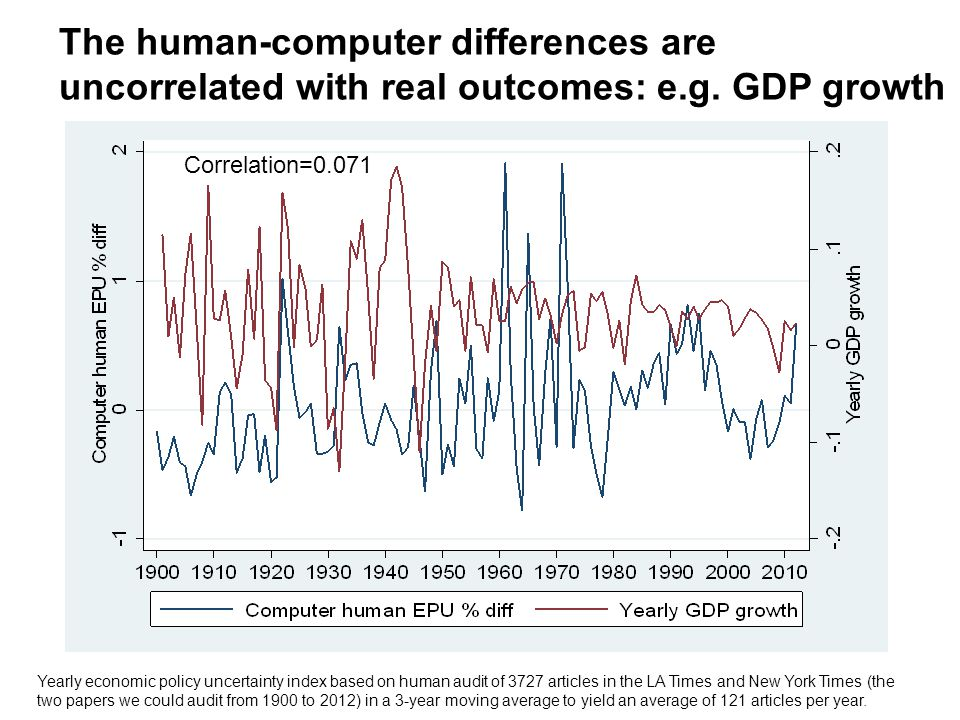 The human-computer differences are uncorrelated with real outcomes: e