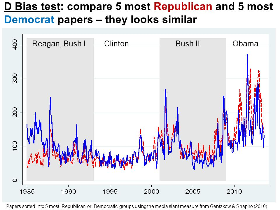 D Bias test: compare 5 most Republican and 5 most Democrat papers – they looks similar