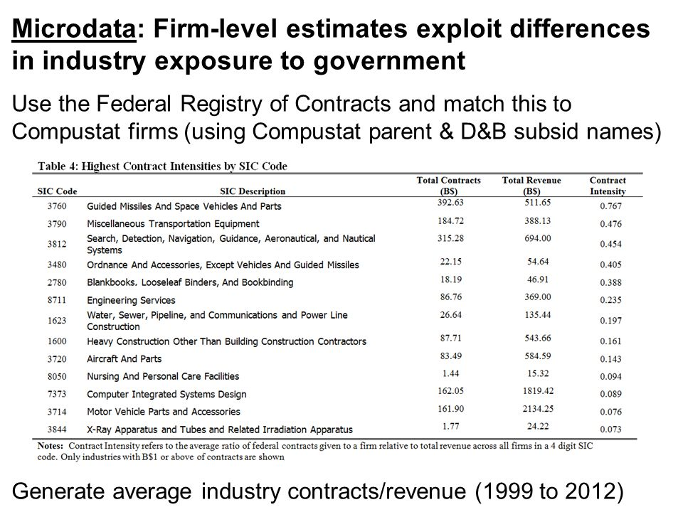 Microdata: Firm-level estimates exploit differences in industry exposure to government