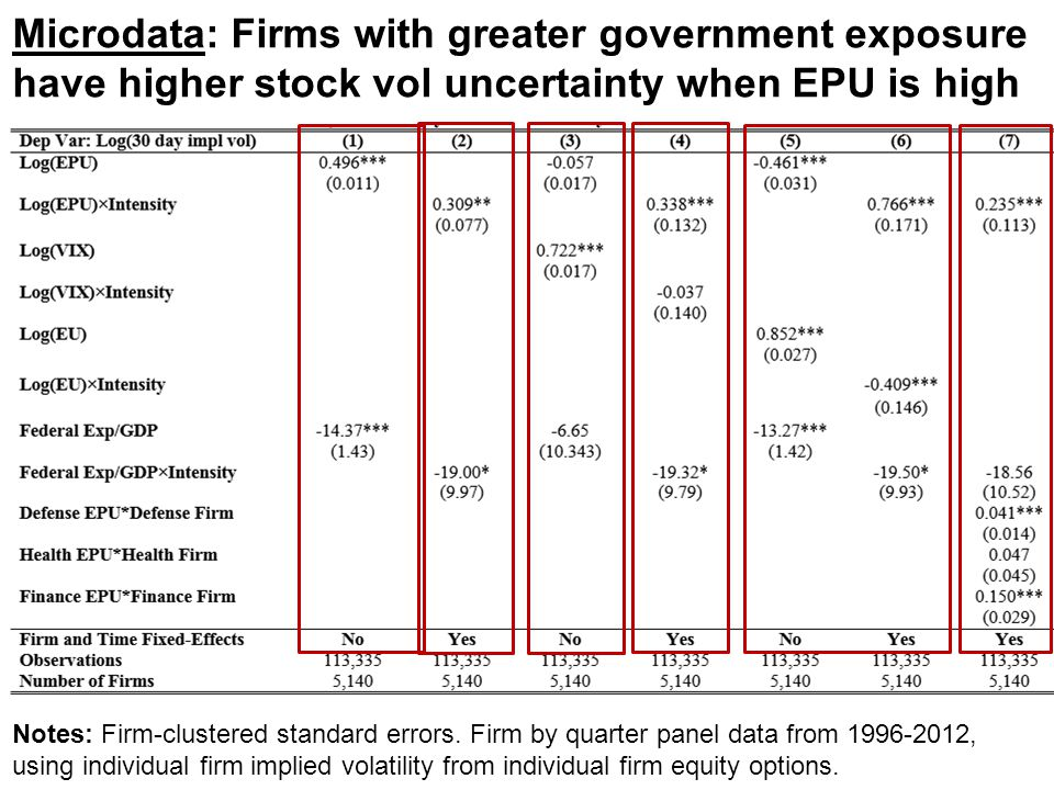 Microdata: Firms with greater government exposure have higher stock vol uncertainty when EPU is high