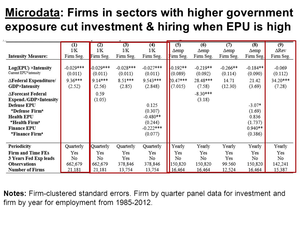 Microdata: Firms in sectors with higher government exposure cut investment & hiring when EPU is high