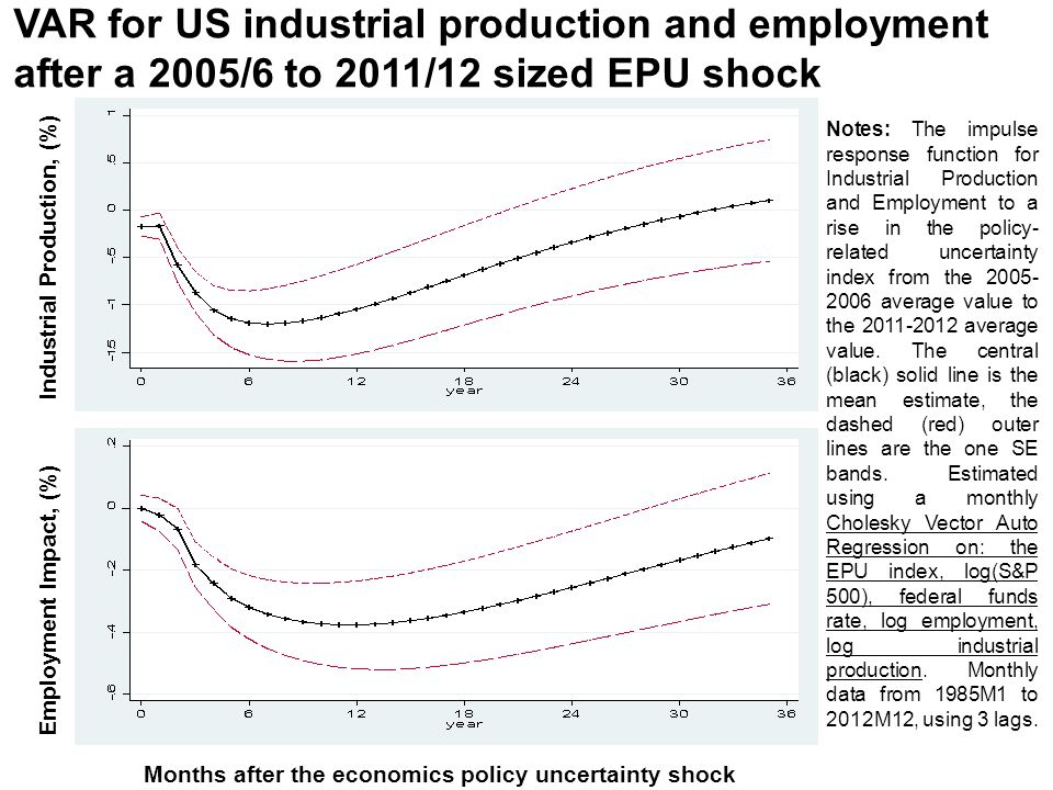 VAR for US industrial production and employment after a 2005/6 to 2011/12 sized EPU shock