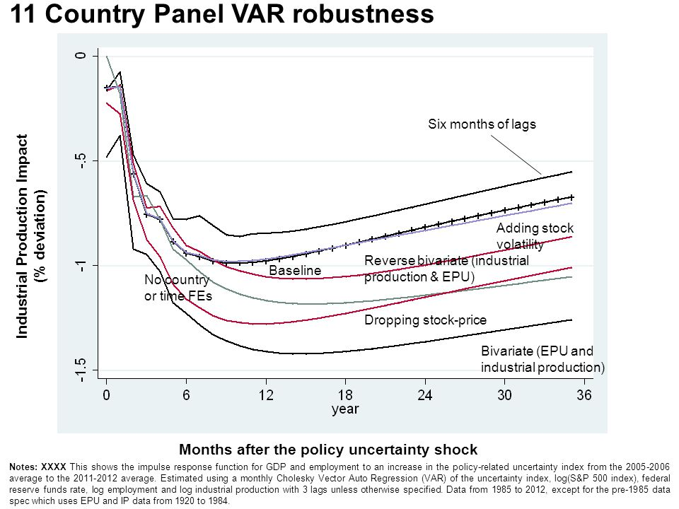 11 Country Panel VAR robustness