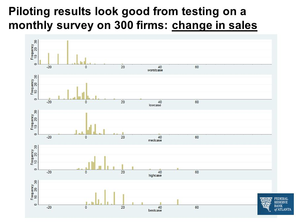 Piloting results look good from testing on a monthly survey on 300 firms: change in sales