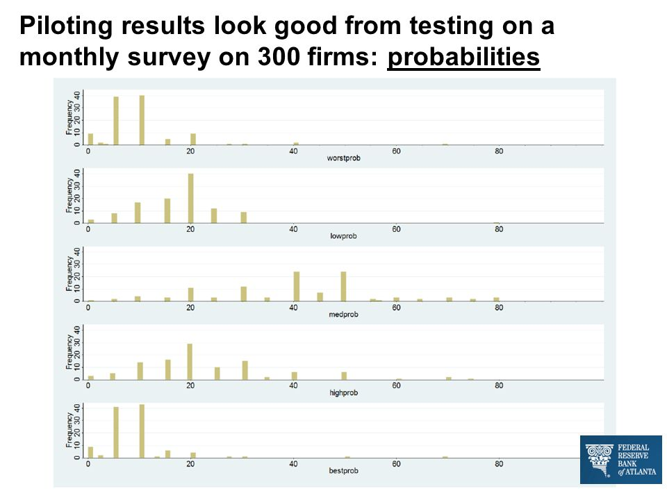 Piloting results look good from testing on a monthly survey on 300 firms: probabilities