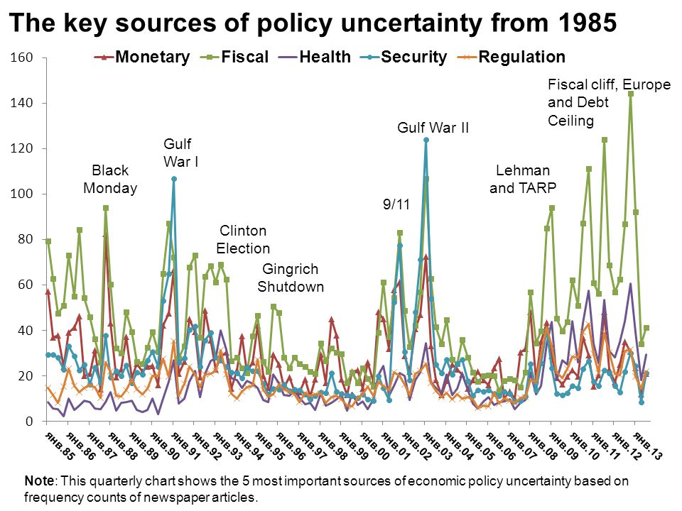 The key sources of policy uncertainty from 1985