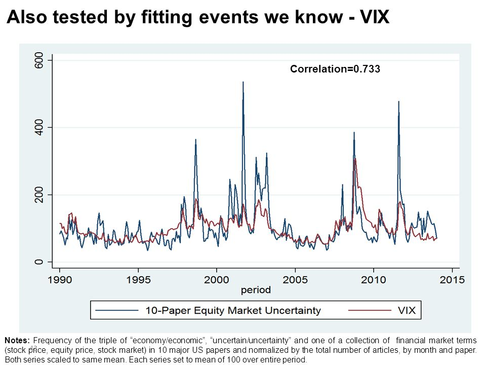 Also tested by fitting events we know - VIX