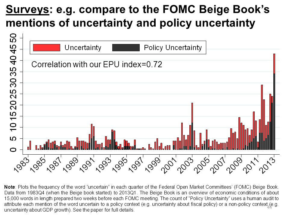 Surveys: e.g. compare to the FOMC Beige Book's mentions of uncertainty and policy uncertainty