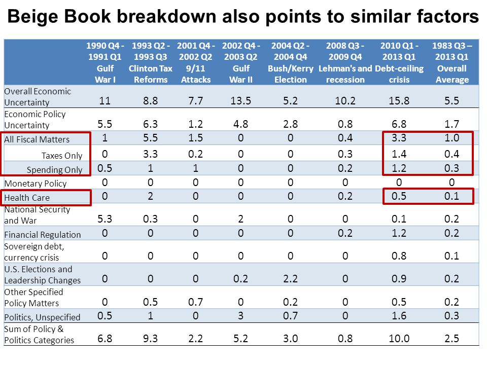Beige Book breakdown also points to similar factors