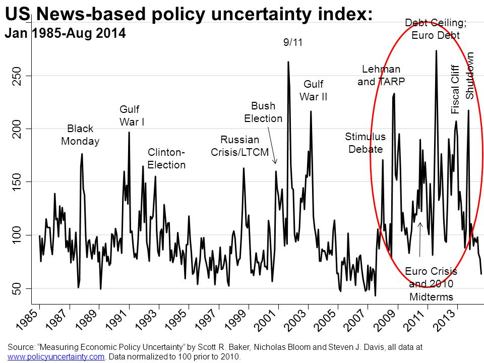 US News-based policy uncertainty index: Jan 1985-Aug 2014