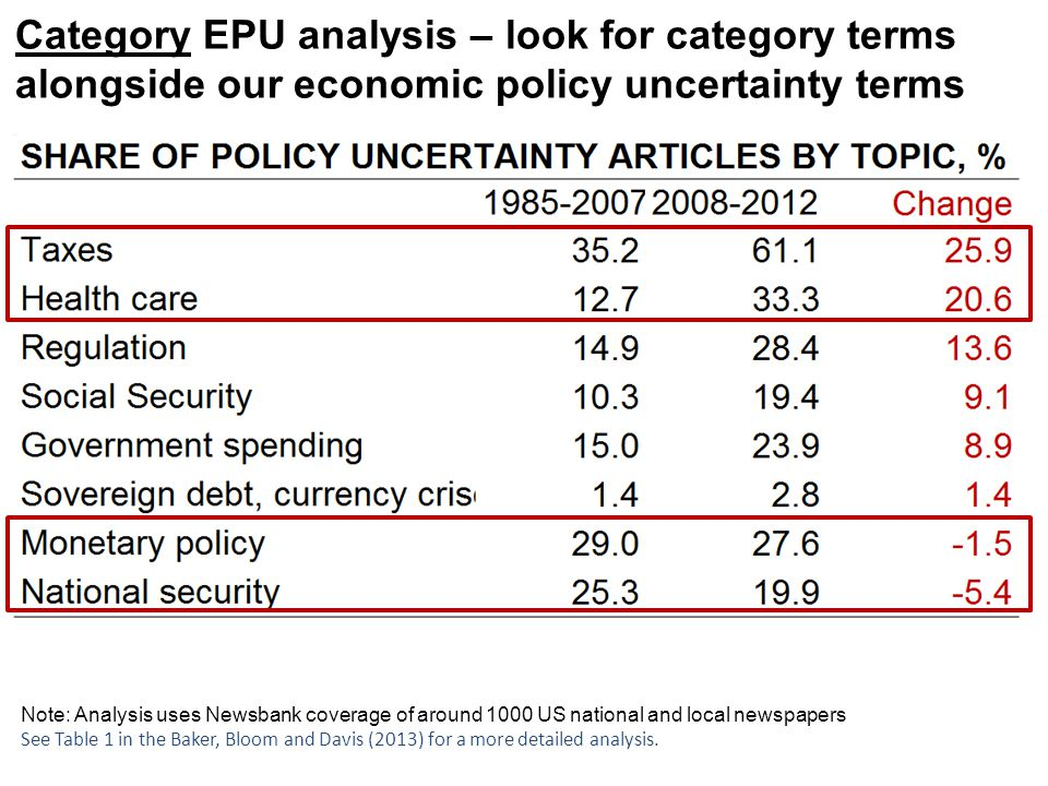 Category EPU analysis – look for category terms alongside our economic policy uncertainty terms