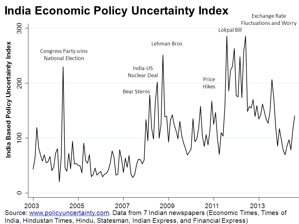 India Economic Policy Uncertainty Index