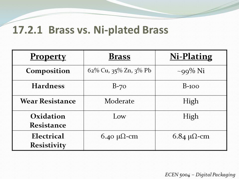 17.2.1 Brass vs. Ni-plated Brass