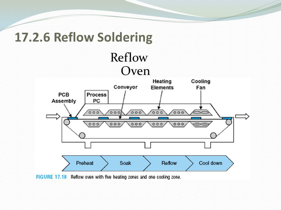 17.2.6 Reflow Soldering Reflow Oven