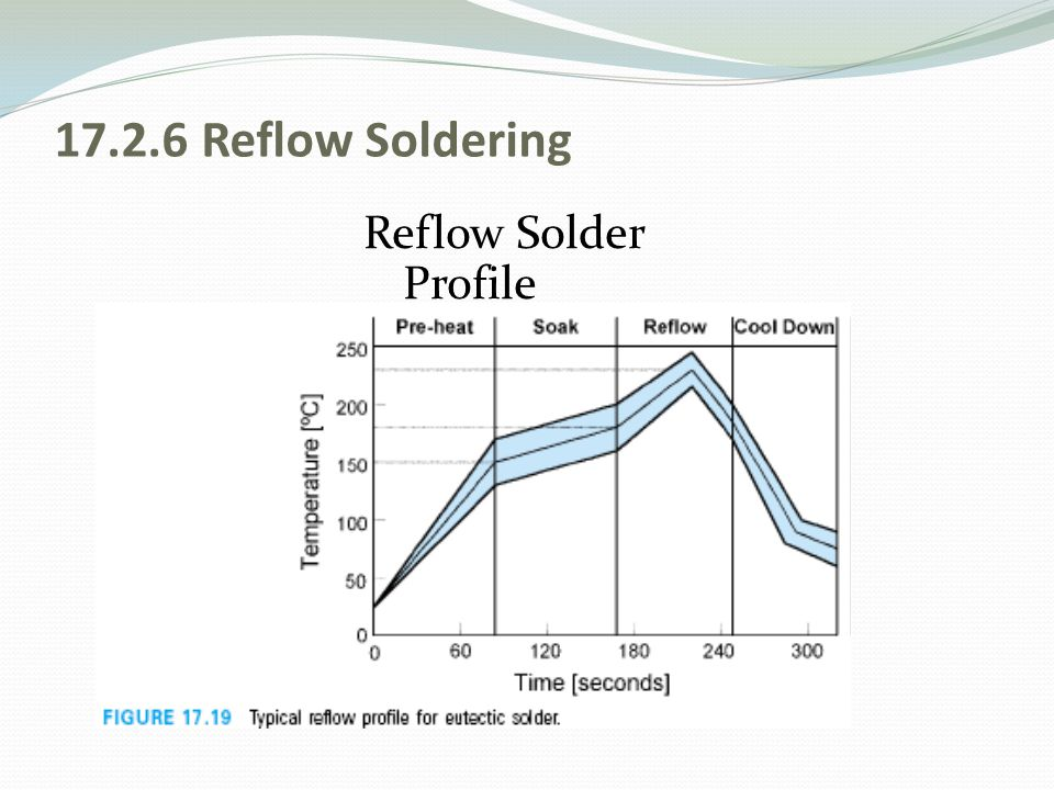 17.2.6 Reflow Soldering Reflow Solder Profile