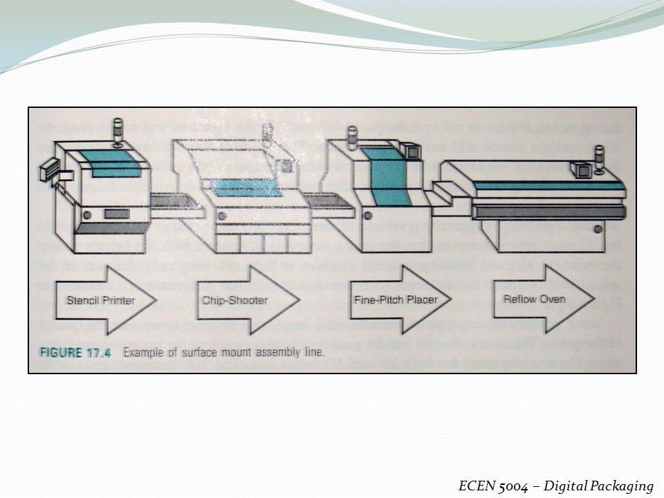 ECEN 5004 – Digital Packaging