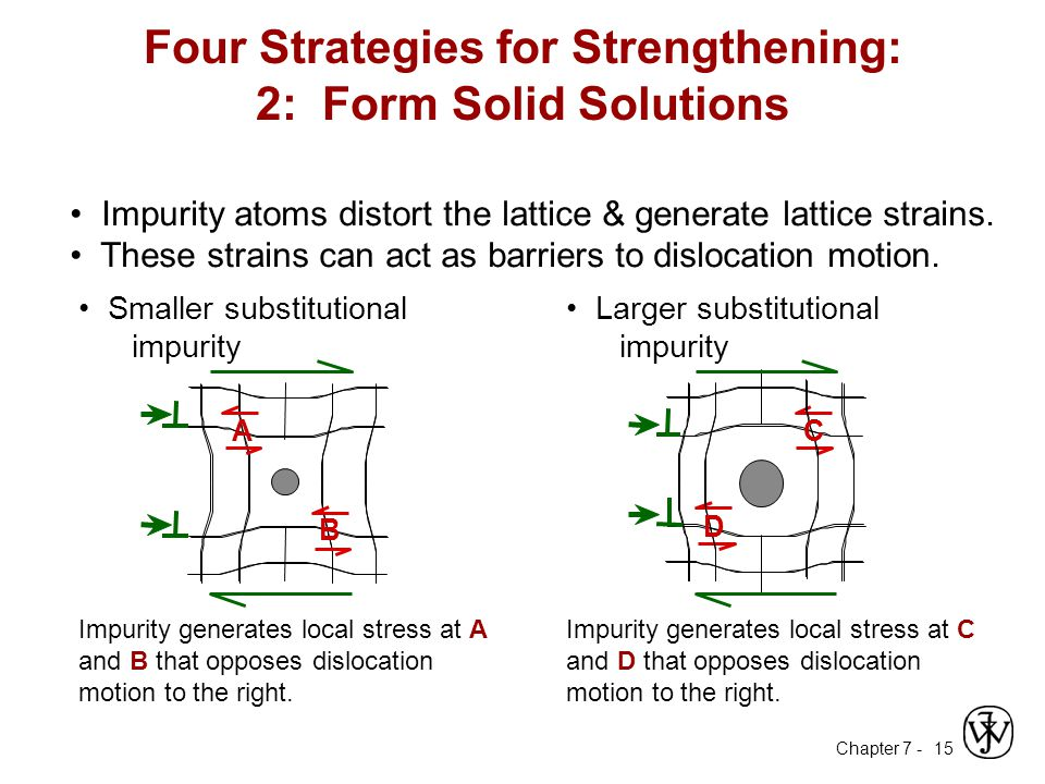 Four Strategies for Strengthening: 2: Form Solid Solutions