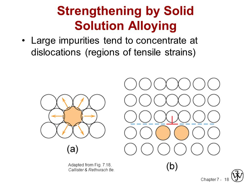 Strengthening by Solid Solution Alloying