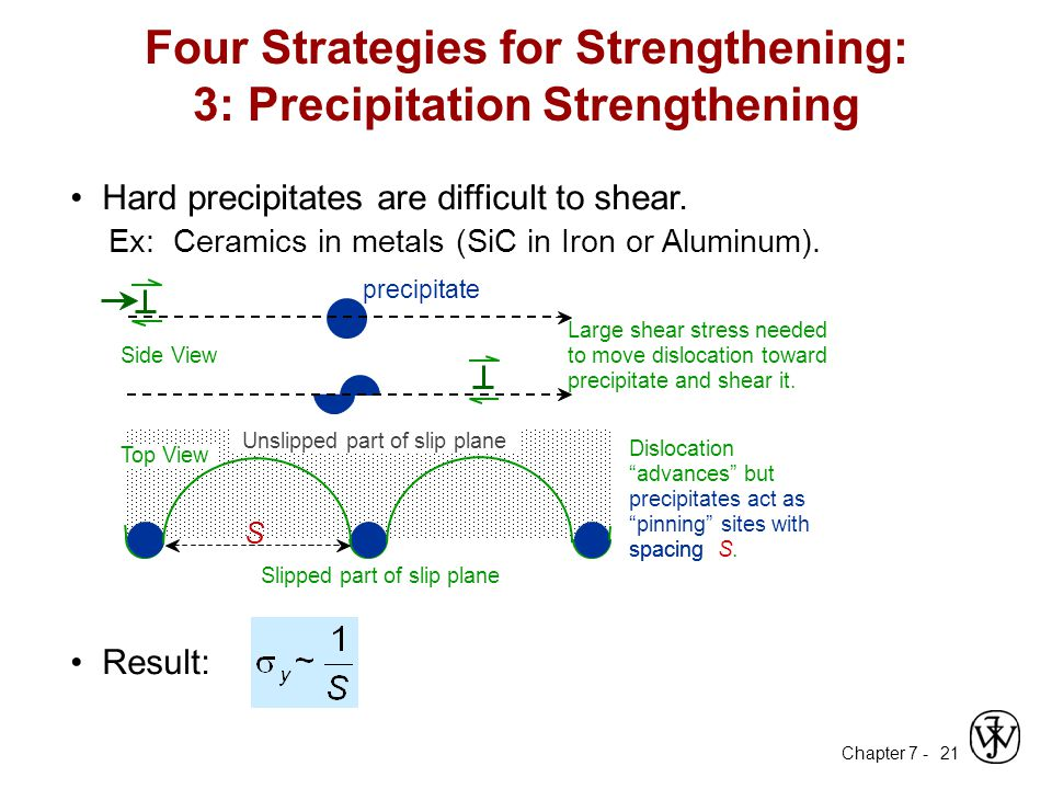 Four Strategies for Strengthening: 3: Precipitation Strengthening