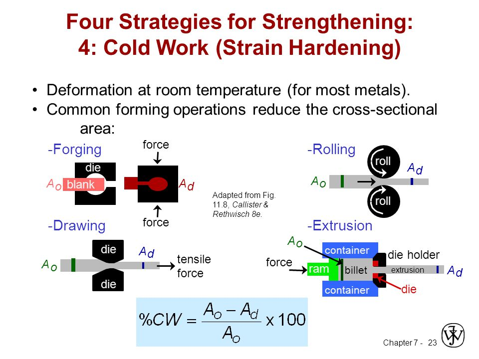 Four Strategies for Strengthening: 4: Cold Work (Strain Hardening)