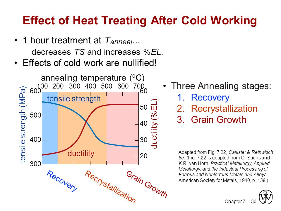 Effect of Heat Treating After Cold Working