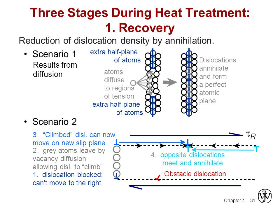 Three Stages During Heat Treatment: 1. Recovery