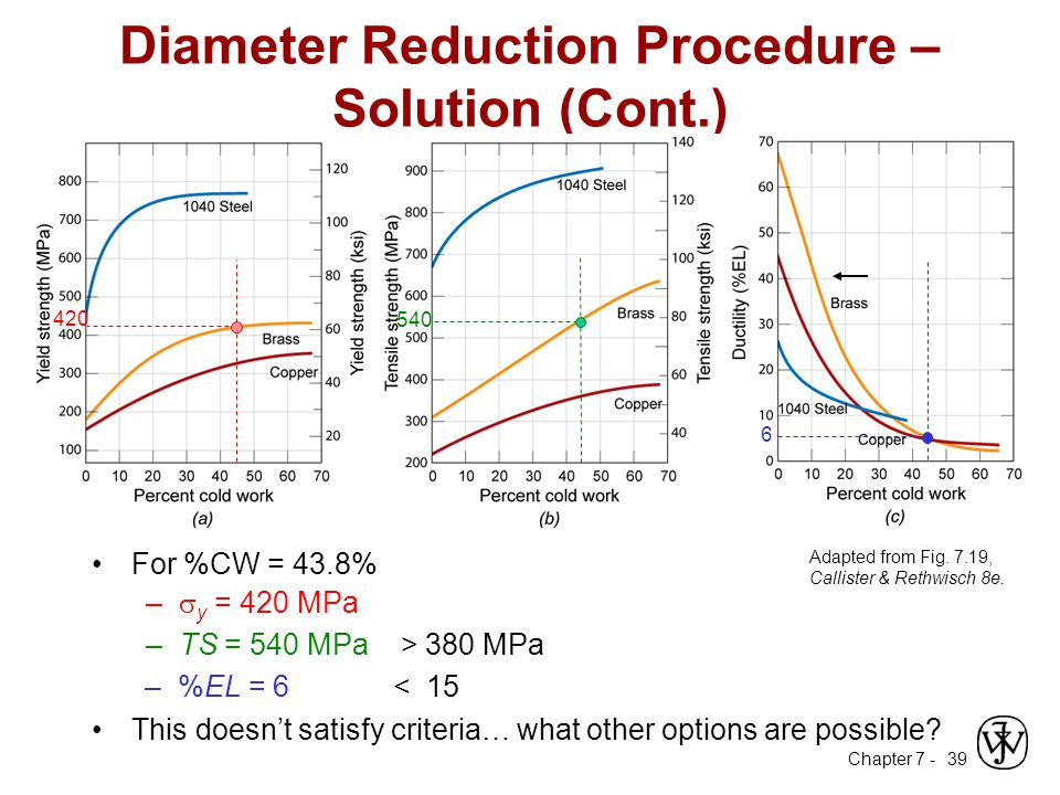 Diameter Reduction Procedure – Solution (Cont.)