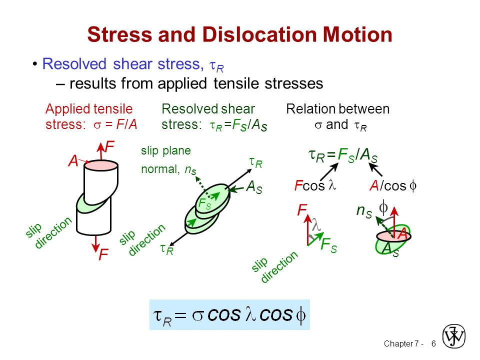 Stress and Dislocation Motion