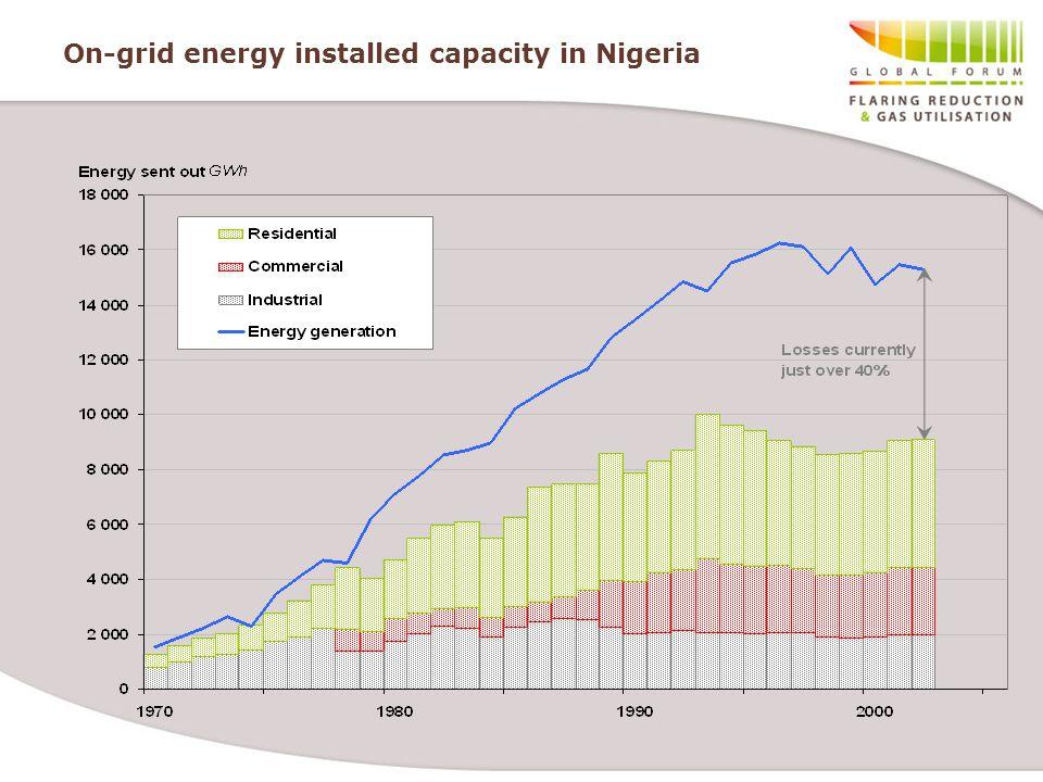 On-grid energy installed capacity in Nigeria