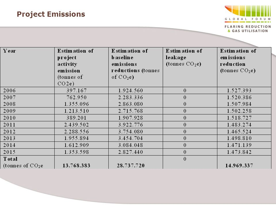 Project Emissions In the Project Design Document three contribution to emissions are deemed to occur: