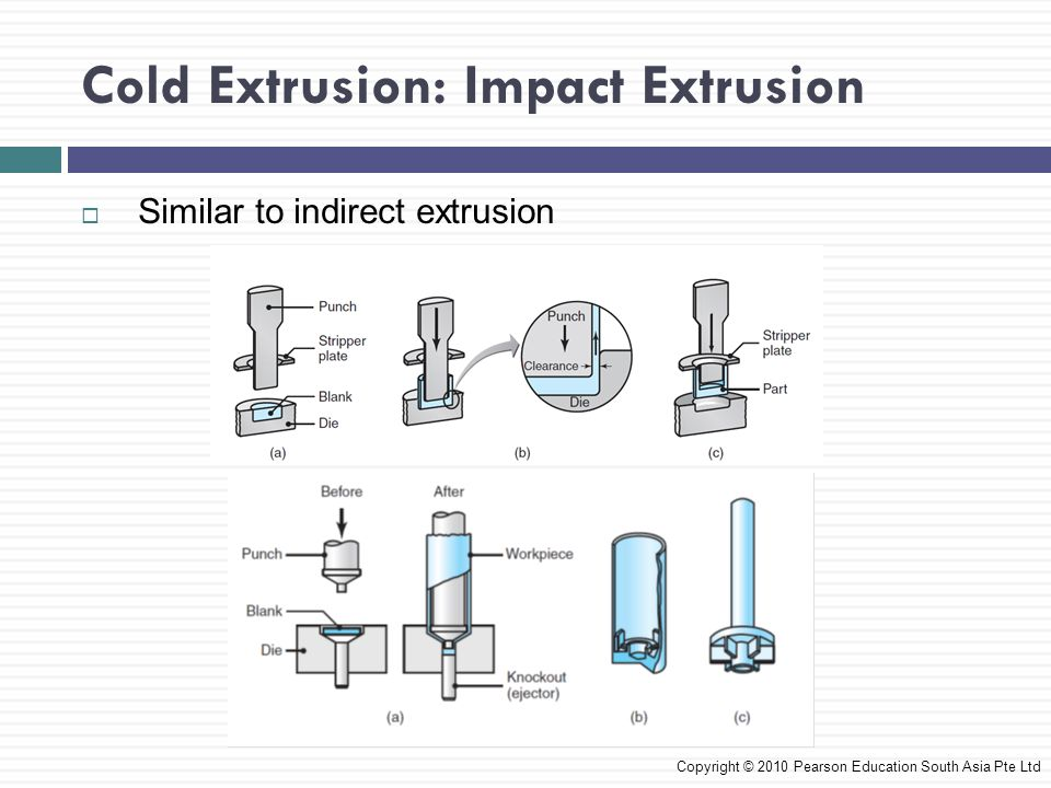 Cold Extrusion: Impact Extrusion