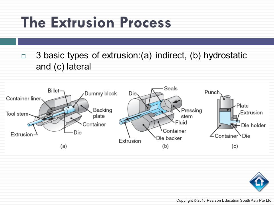 The Extrusion Process 3 basic types of extrusion:(a) indirect, (b) hydrostatic and (c) lateral.