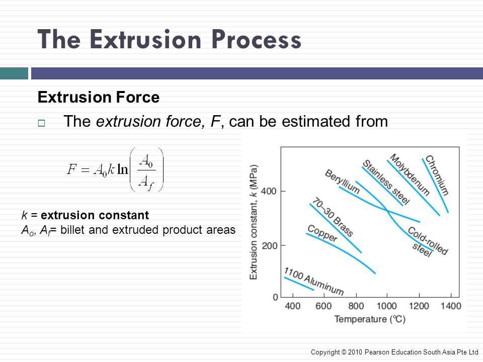 The Extrusion Process Extrusion Force