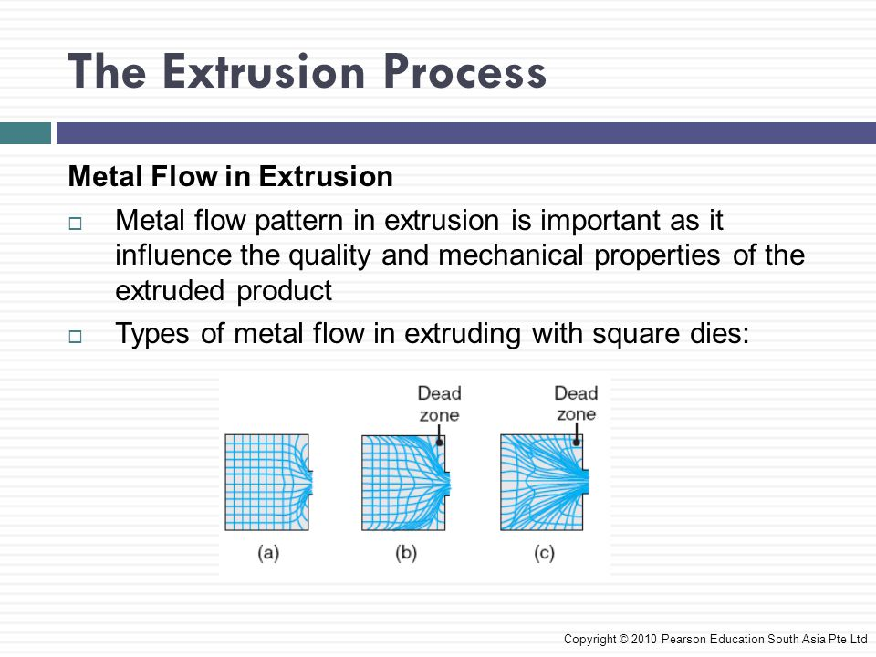 The Extrusion Process Metal Flow in Extrusion