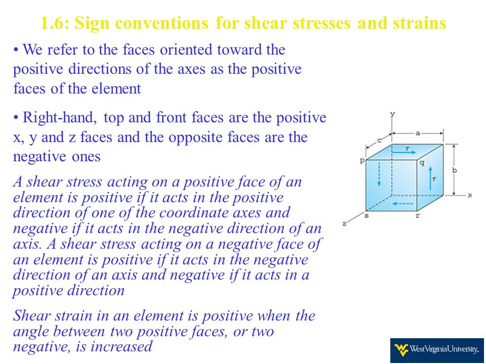 1.6: Sign conventions for shear stresses and strains
