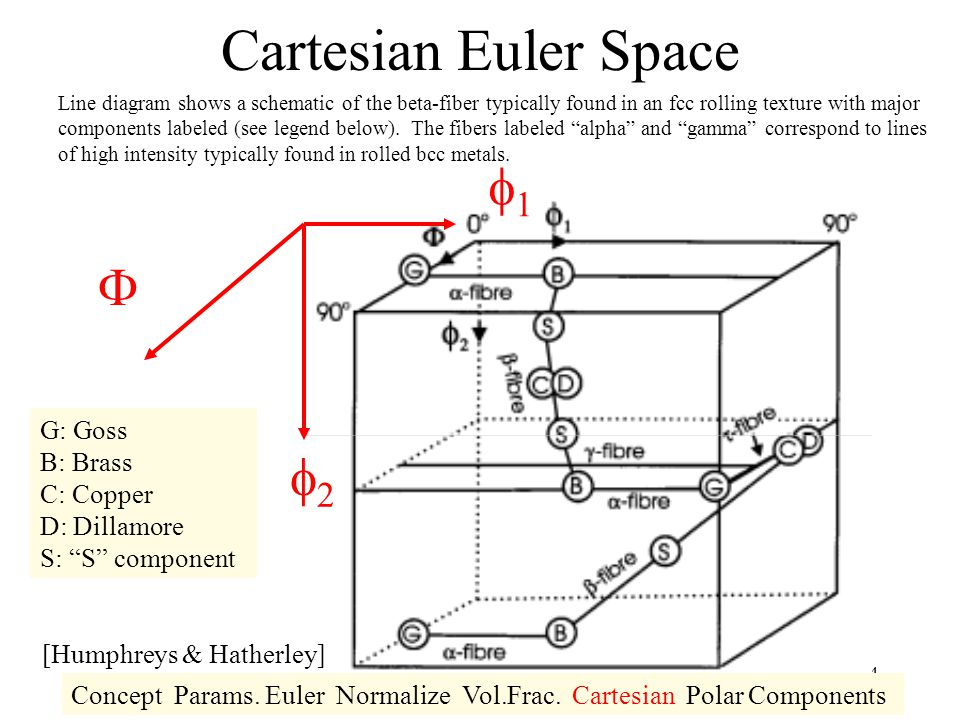 Cartesian Euler Space f1 F f2 G: Goss B: Brass C: Copper D: Dillamore