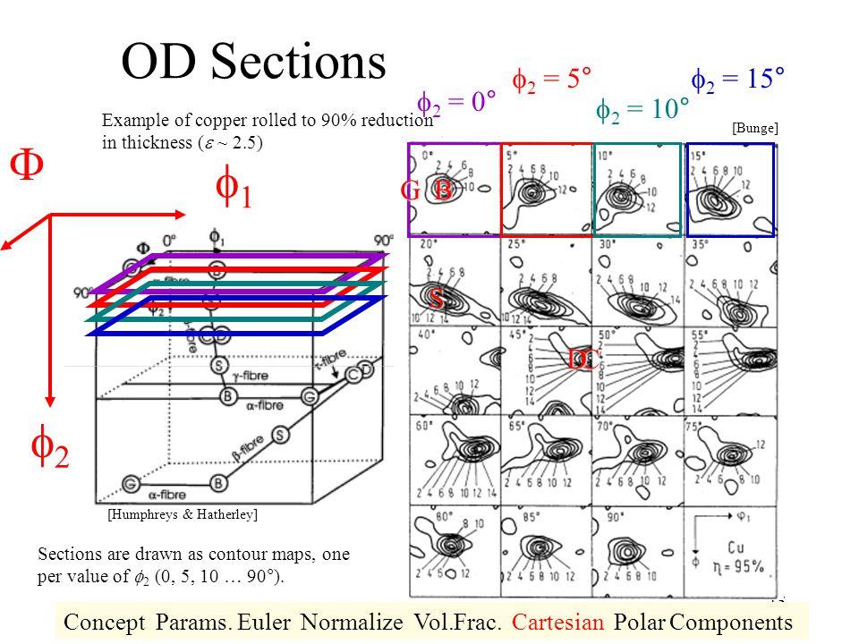 OD Sections F f1 f2 f2 = 5° f2 = 15° f2 = 0° f2 = 10° G B S D C