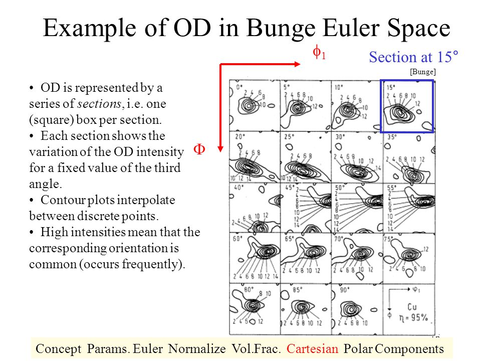 Example of OD in Bunge Euler Space