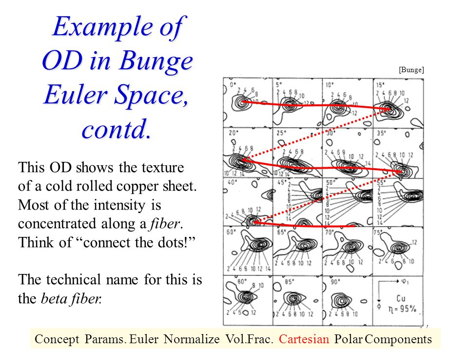 Example of OD in Bunge Euler Space, contd.