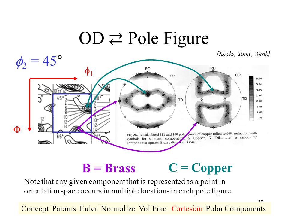 OD ⇄ Pole Figure f2 = 45° B = Brass C = Copper f1 F