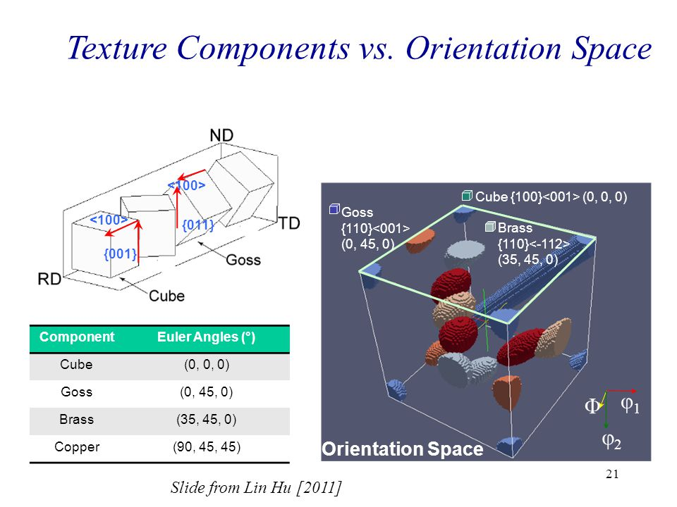 Texture Components vs. Orientation Space