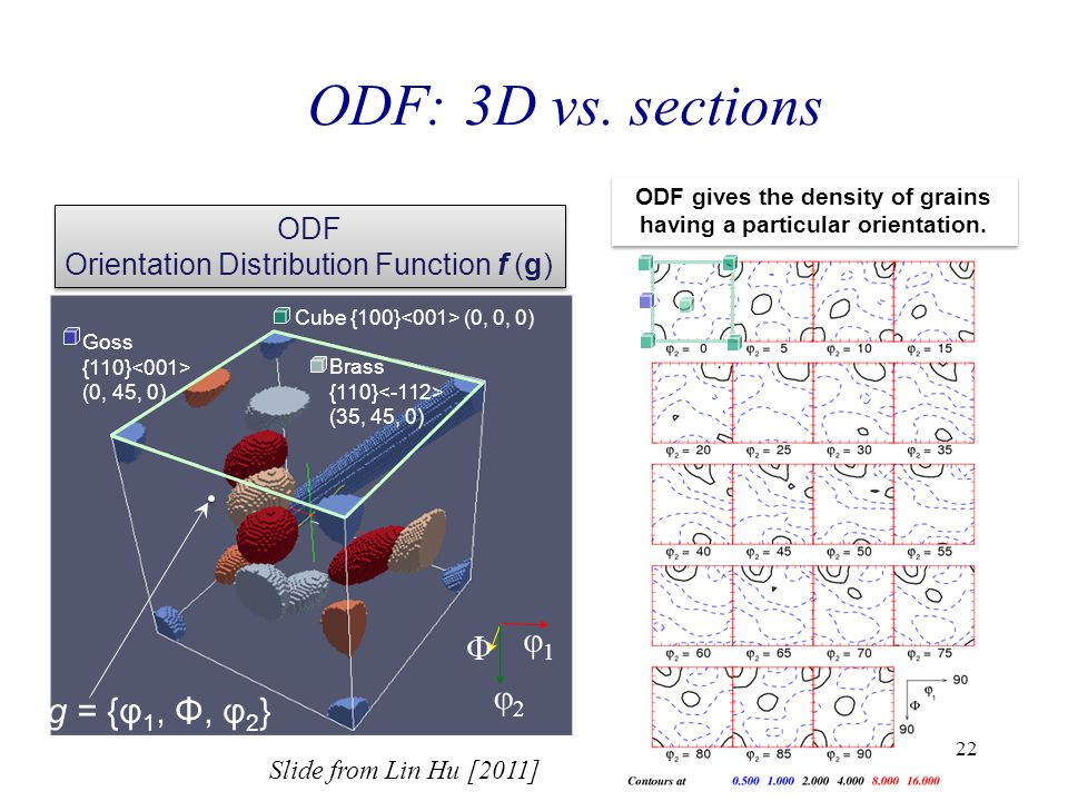 ODF gives the density of grains having a particular orientation.