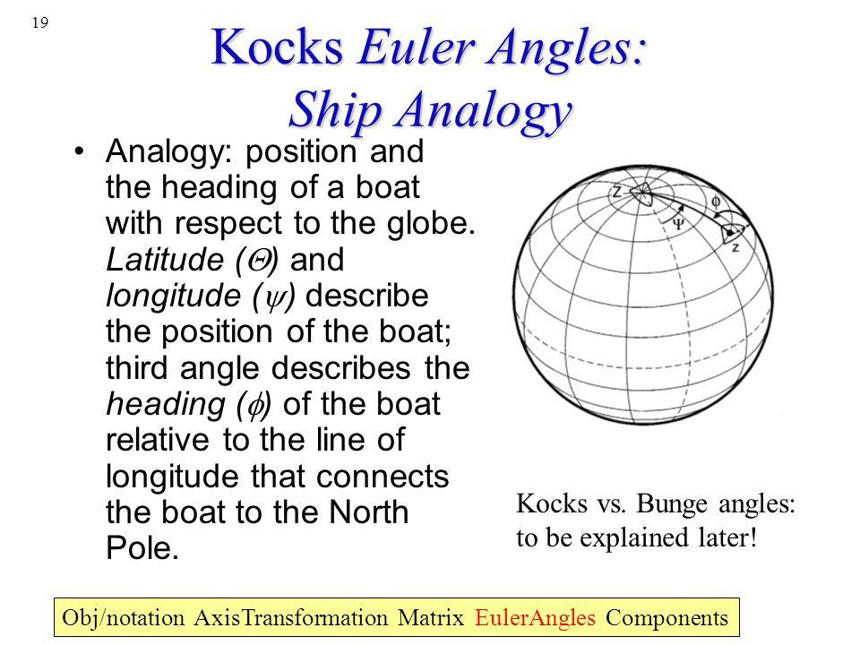 Kocks Euler Angles: Ship Analogy