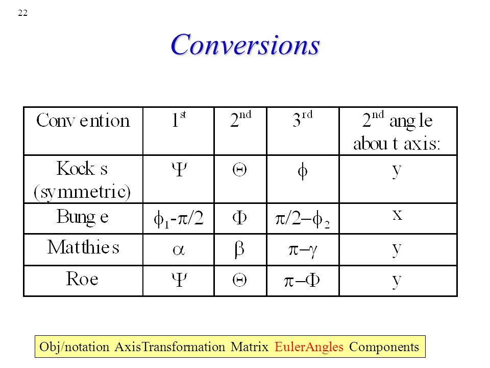 Conversions Obj/notation AxisTransformation Matrix EulerAngles Components