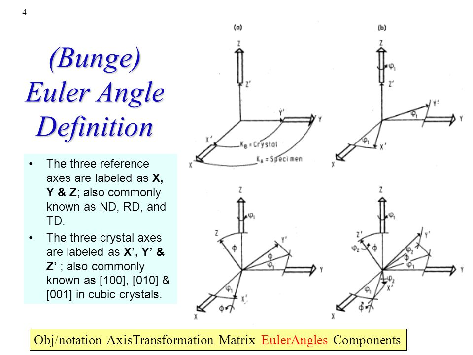 (Bunge) Euler Angle Definition