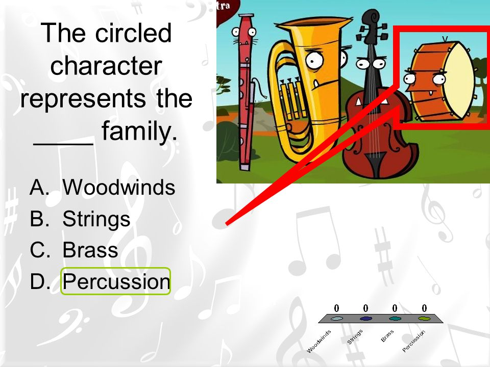 The circled character represents the ____ family.