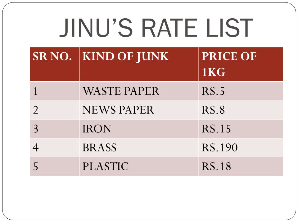JINU'S RATE LIST SR NO. KIND OF JUNK PRICE OF 1KG 1 WASTE PAPER RS.5 2