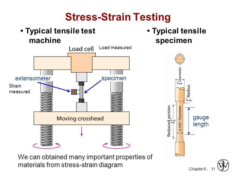 Stress-Strain Testing
